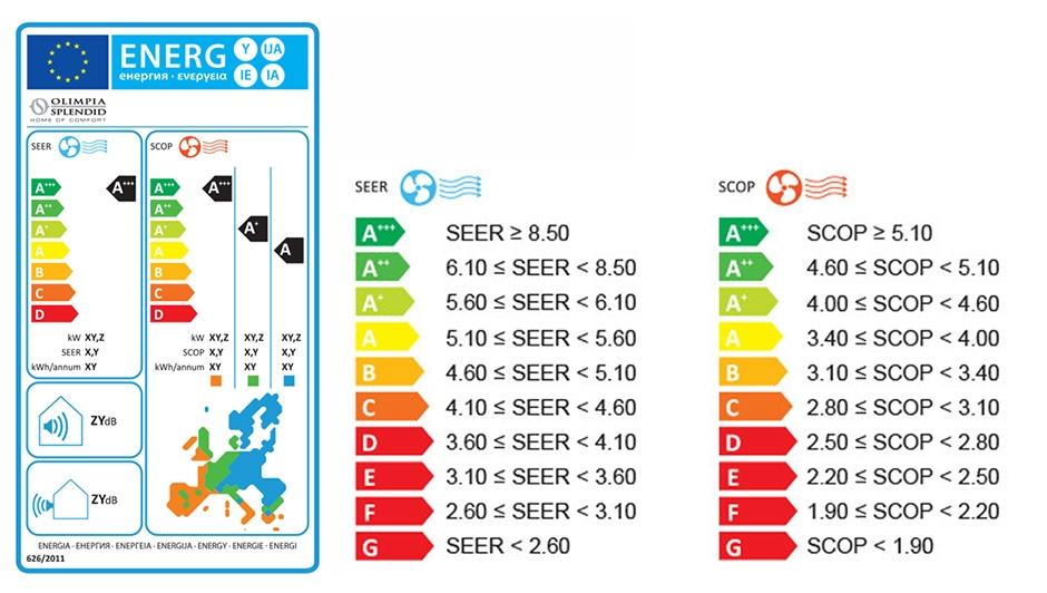 SCOP/SEER-waarden