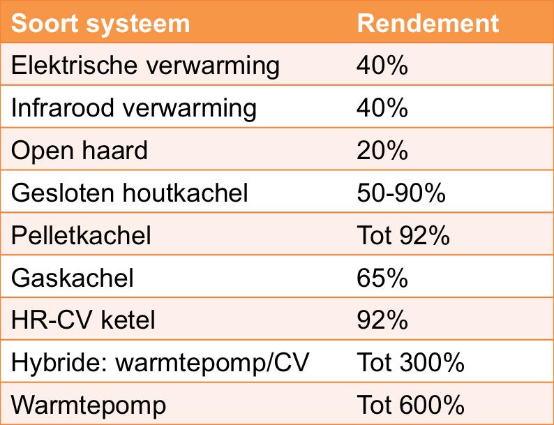 verschillende warmtesystemen